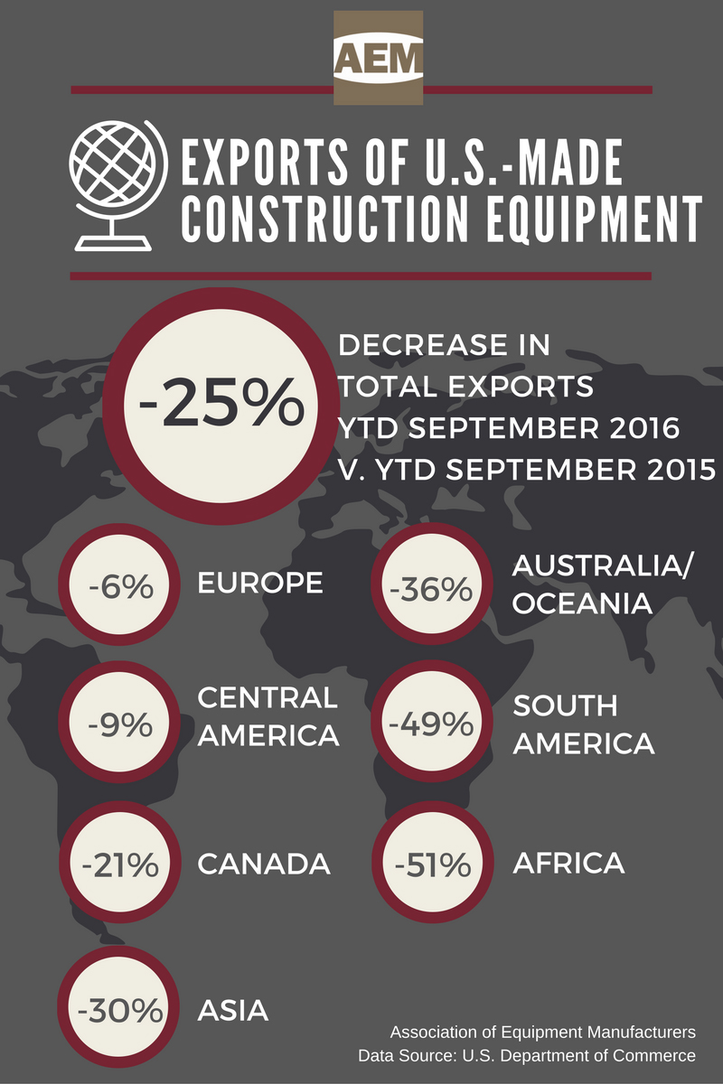 AEM US Exports Construction Equipment YTD September 2016