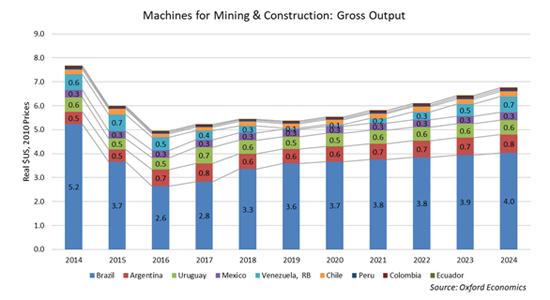 Mining and Construction