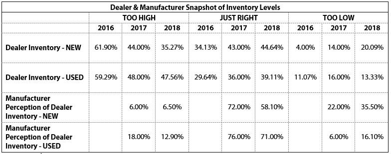 EM-EDA survey on equipment inventory