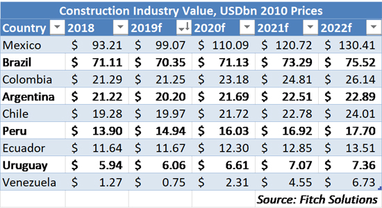 Latin America Construction Outlook