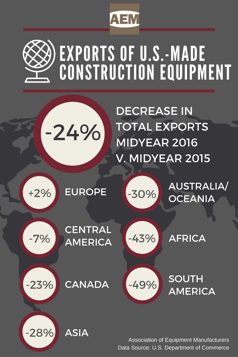 U.S. Exports Construction Equipment Midyear 2016