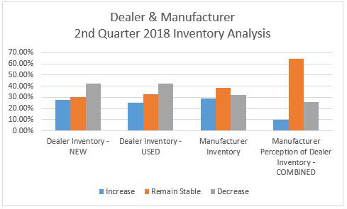 AEM-EDA survey on equipment inventory