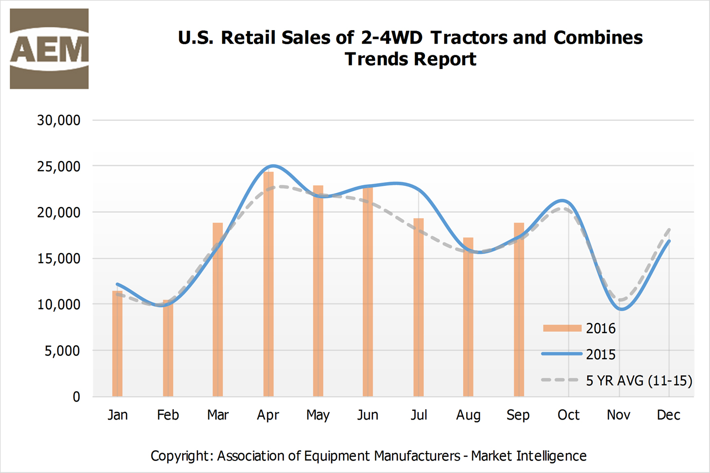 AEM September 2016 Ag Tractor & Combine Retail Sales