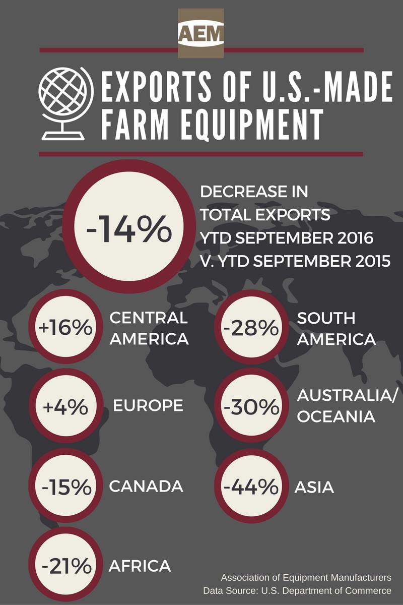 AEM US Exports Farm Equipment YTD September 2016